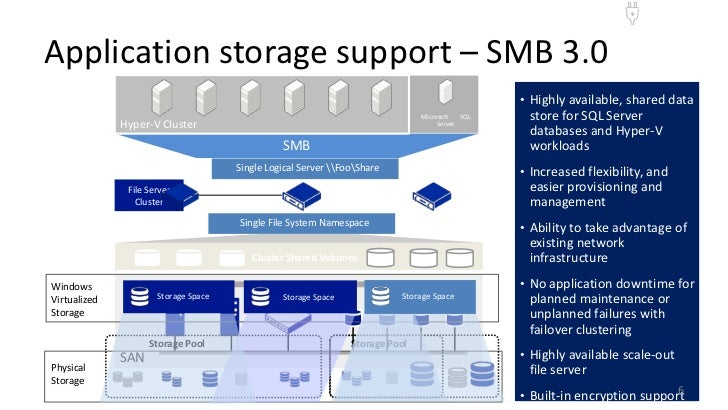 Application storage support – SMB 3.0                                                                                     ...