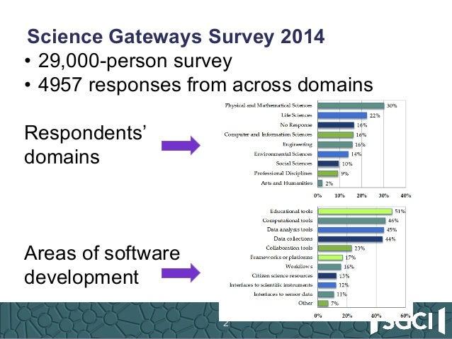 SGCI - The Science Gateways Community Institute: Going Beyond Borders Slide 2