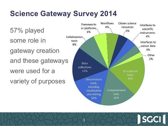 SGCI - The Science Gateways Community Institute: Going Beyond Borders Slide 3