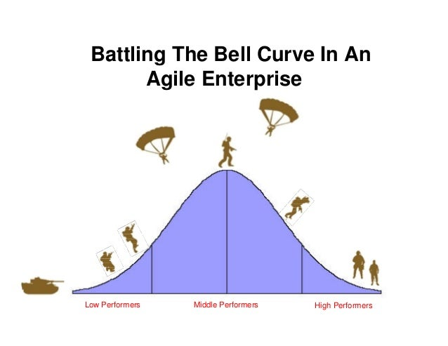 Battling The Bell Curve In An Agile Enterprise Low Performers Middle Performers High Performers