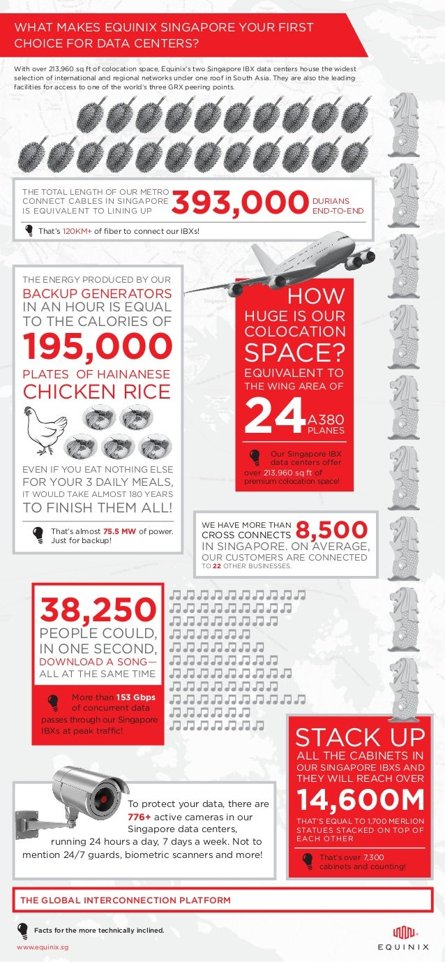 14,600M WHAT MAKES EQUINIX SINGAPORE YOUR FIRST CHOICE FOR DATA CENTERS? With over 213,960 sq ft of colocation space, Equi...