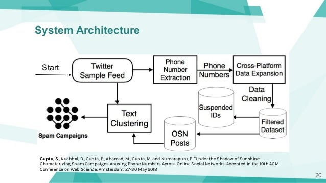 Identifying and Mitigating Cross-Platform Phone Number Abuse on Socia…