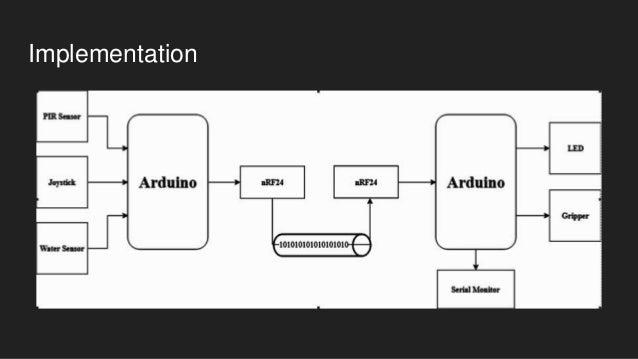 Wireless Sensor Network Development