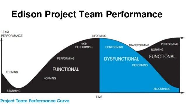 Edison Project Team Performance
