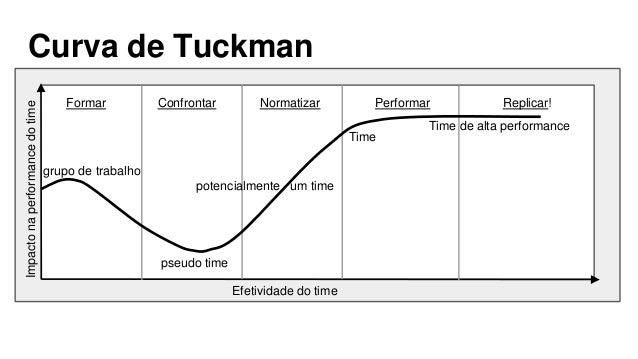 Curva de Tuckman Replicar!Formar NormatizarConfrontar Performar grupo de trabalho pseudo time potencialmente um time Time ...