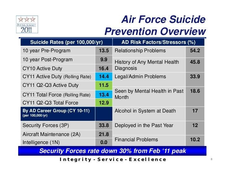 Air Force Death Statistics – Wonderful Image Gallery