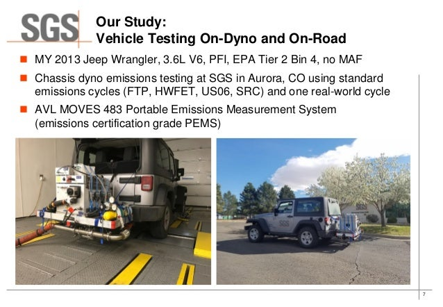 Predicting Vehicle Fuel Consumption & Emissions