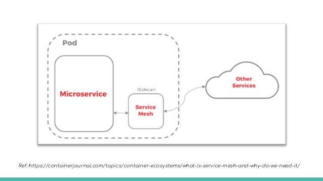 Service Mesh has 2 components: ● data plane ● control plane Ref: Miranda G. (2018). The Service Mesh. O'Reilly Media.