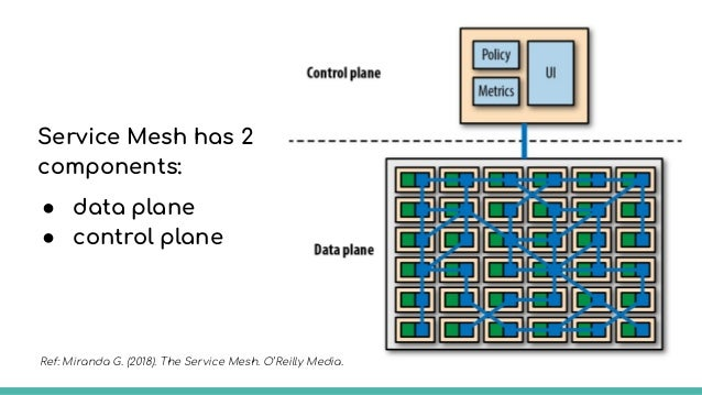 Data plane The data plane is the layer responsible for moving your data (e.g., service requests) through your service topo...