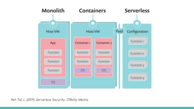 Monolith Containers Orchestrators Serverless Ref: Tal, L. (2019). Serverless Security. O'Reilly Media.