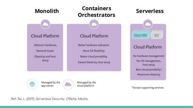 Ref: https://blogs.gartner.com/tony-iams/containers-serverless-computing-pave-way-cloud-native-infrastructure/