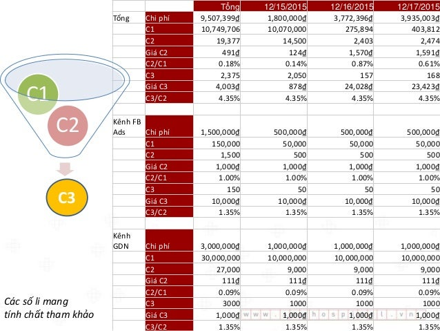 Tại sao lại cần tối ưu C3/C2? Ngân sách (VND) 1,000,000 Chi phí (VND)/người vào trang đích 1,000 Số người vào trang đích (...