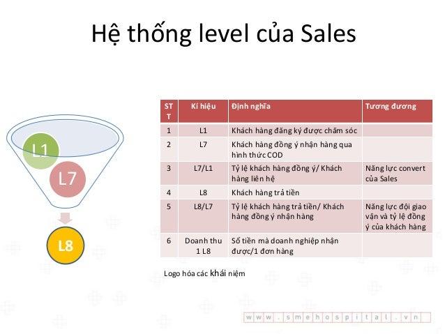 Cơ chế phản hồi liên tục giữa sale và marketing SalesMarketing