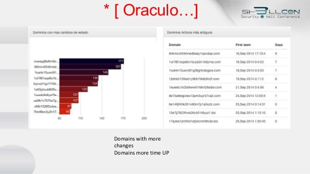 * [ Oraculo…] Domains with more changes Domains more time UP