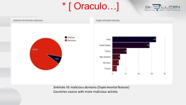 * [ Oraculo…] Sinkhole VS malicious domains (Experimental feature) Countries source with more malicious activity