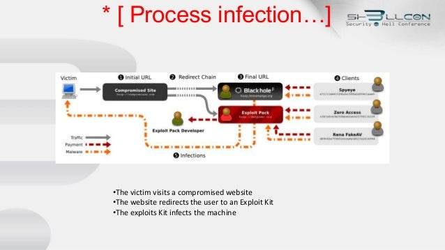 * [ Process infection…] •The victim visits a compromised website •The website redirects the user to an Exploit Kit •The ex...