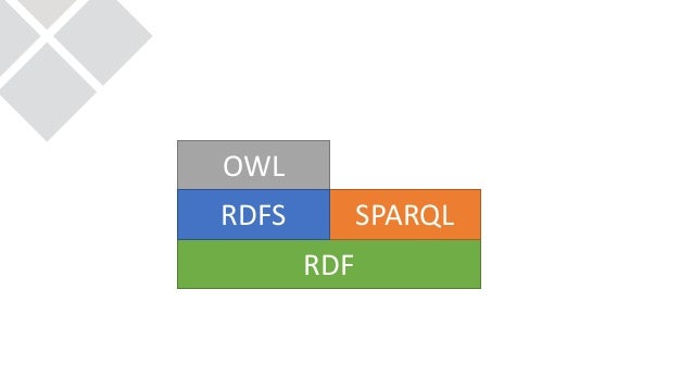 SHACL: Shaping the Big Ball of Data Mud Slide 3