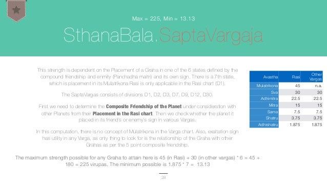 Shadbala: Concept and Computation