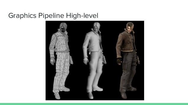 Graphics Pipeline High-level