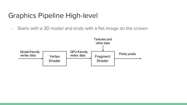 Graphics Pipeline High-level - Starts with a 3D model and ends with a flat image on the screen Model-friendly vertex data ...