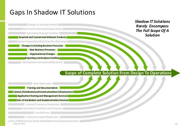 Shadow IT And The Failure Of IT Architecture