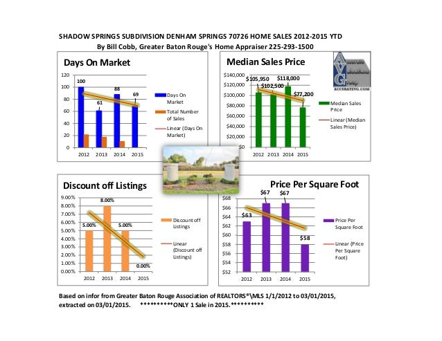 SHADOW SPRINGS SUBDIVISION DENHAM SPRINGS 70726 HOME SALES 2012-2015 YTD By Bill Cobb, Greater Baton Rouge's Home Appraise...