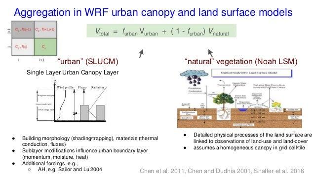 4 Single Layer Urban Canopy