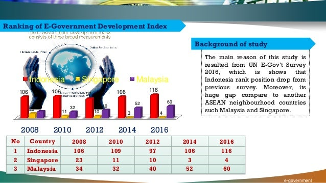 A report on electronic government in malaysia