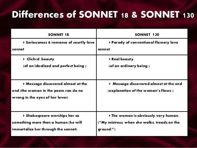 sonnet 130 and my ugly love contrast In 'sonnet 130',  sonnet 130 – the ugly truth  shakespeare begins 'sonnet 130' with a dissimile: 'my mistress' eyes are nothing like the sun'.