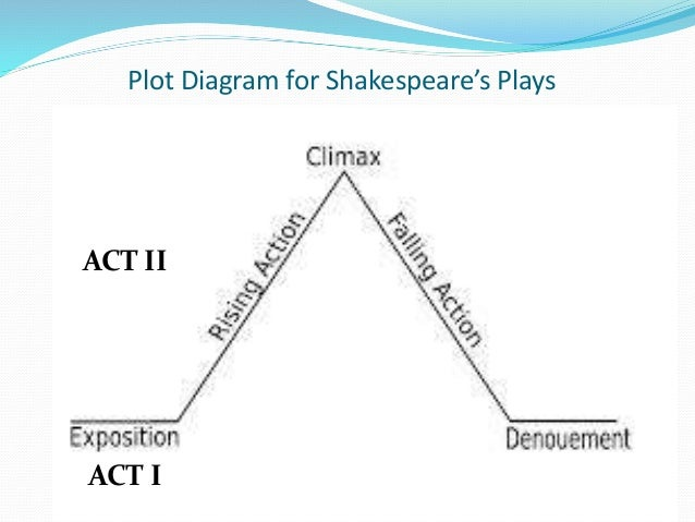 Shakespeare and plot diagrams plot diagram for shakespeares plays act i act ii act iii ccuart Choice Image