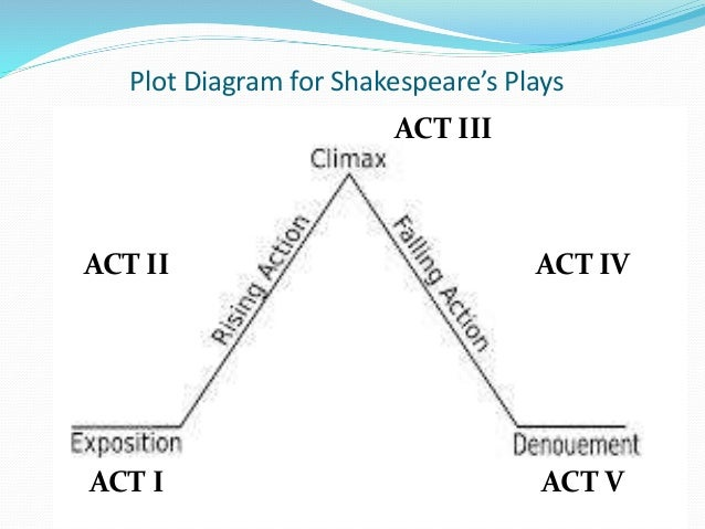 Plot Structure Diagram Of Romeo And Juliet Diy Enthusiasts Wiring