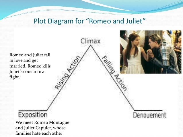 Plot Diagram Of Romeo And Juliet Full Story Auto Electrical Wiring