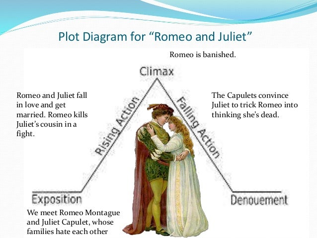 shakespeare and plot diagrams romeo and juliet plot points plot structure of romeo and juliet