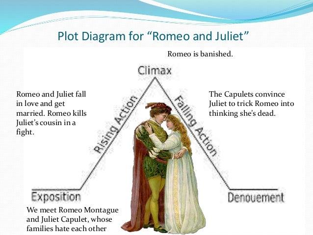 shakespeare and plot diagrams rh slideshare net romeo and juliet plot diagram worksheet romeo and juliet plot diagram quizlet