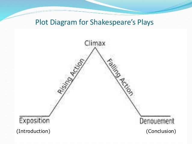 Shakespeare and plot diagrams plot diagram for shakespeares plays act i ccuart Choice Image