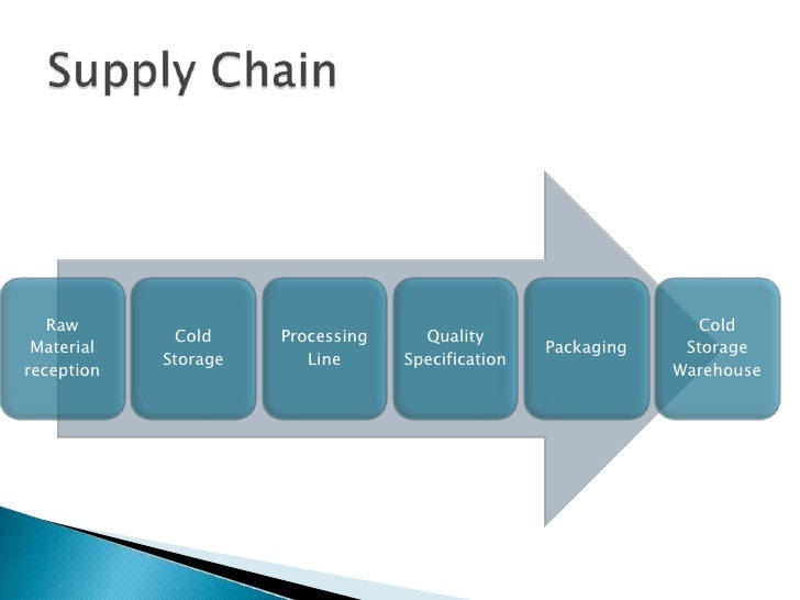 synchronous supply chain Synchronous and asynchronous decision making strategies in supply chain management • agent based model simulation of scm and embedded optimization.
