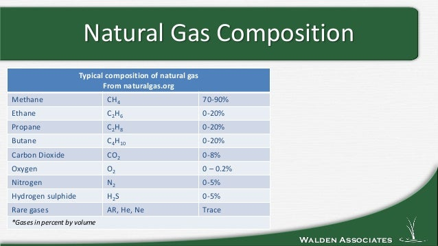 Natural Gas In Rocks