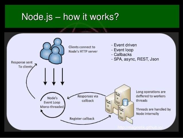 Node.js – how it works? - Event driven - Event loop - Callbacks - SPA, async, REST, Json  http://magnetik.github.io/