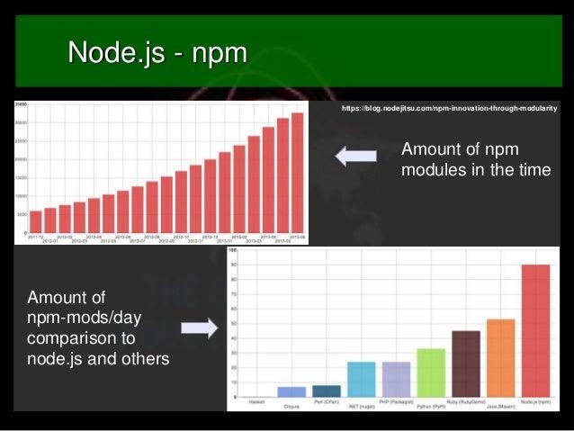 Node.js - npm https://blog.nodejitsu.com/npm-innovation-through-modularity  Amount of npm modules in the time  Amount of n...