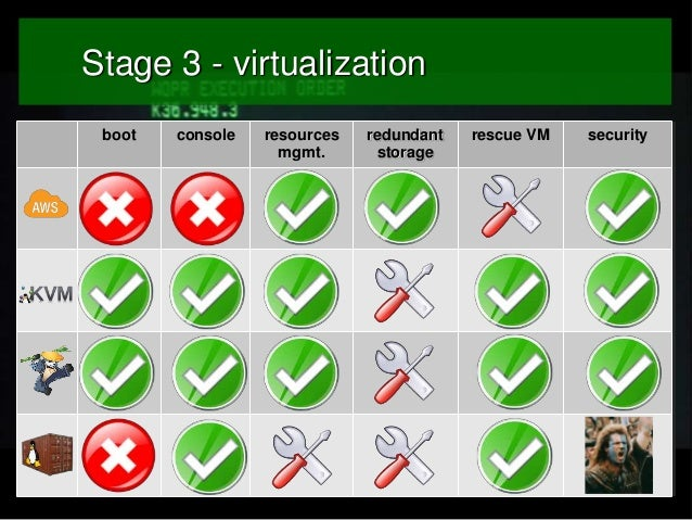Stage 3 - virtualization boot  console  resources mgmt.  redundant storage  rescue VM  security