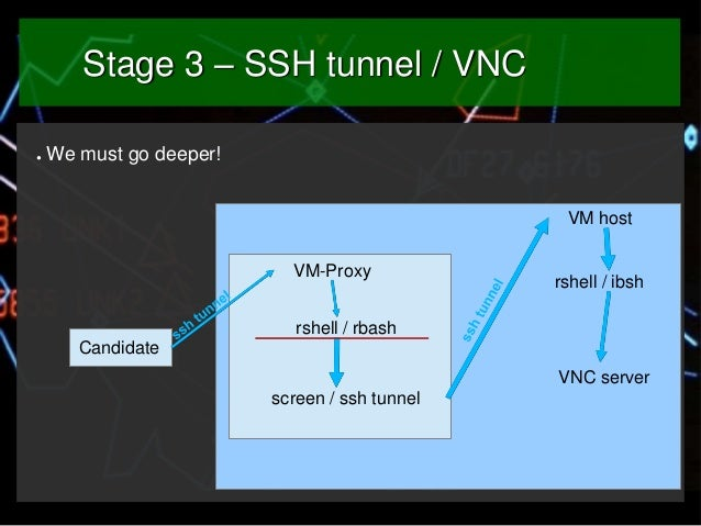Stage 3 – SSH tunnel / VNC ●  We must go deeper! VM host VM-Proxy  rshell / ibsh  rshell / rbash Candidate VNC server scre...