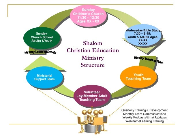 Shalom christian education_ministry_power_point ...