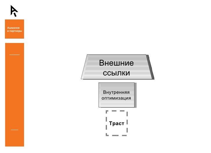 Советы по продвижению новых сайтов - Антон Шаманаев (Ашманов и партнеры) Slide 3