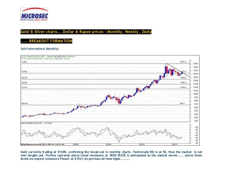 Gold & Silver charts....Dollar & Rupee prices : Monthly, Weekly , Daily..... BREAKOUT FORMATIONGold International (Monthly...