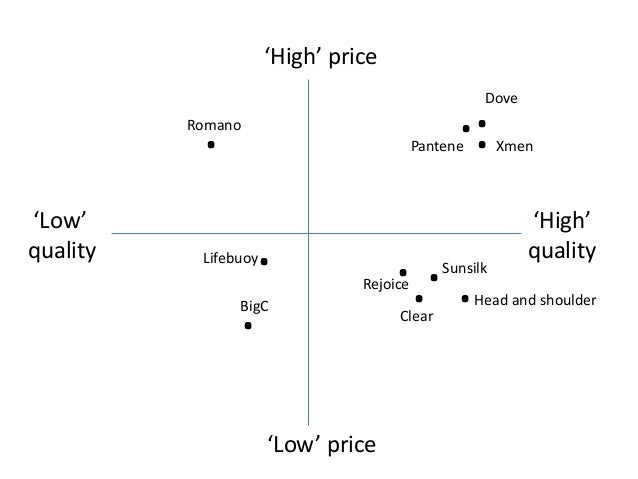 mcdonalds low quality high prices Alert customers to price-cut risks—especially low quality  that you intend to fight a price war using  price competition from high-volume, low.