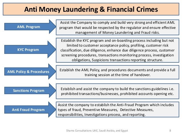 Shams consultations services for Anti money laundering compliance program template