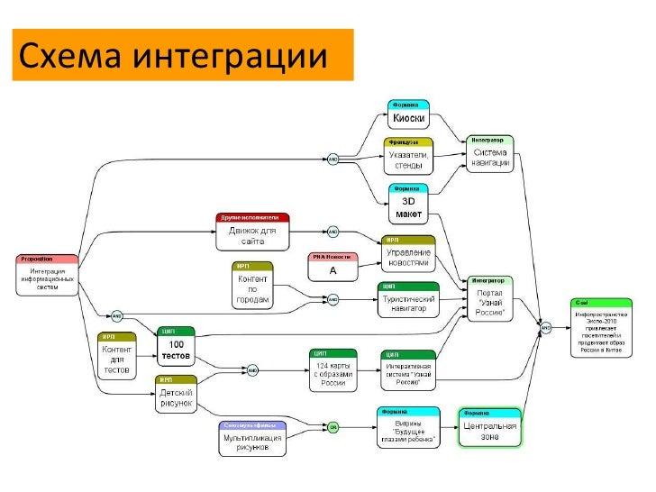Схема интеграции<br />