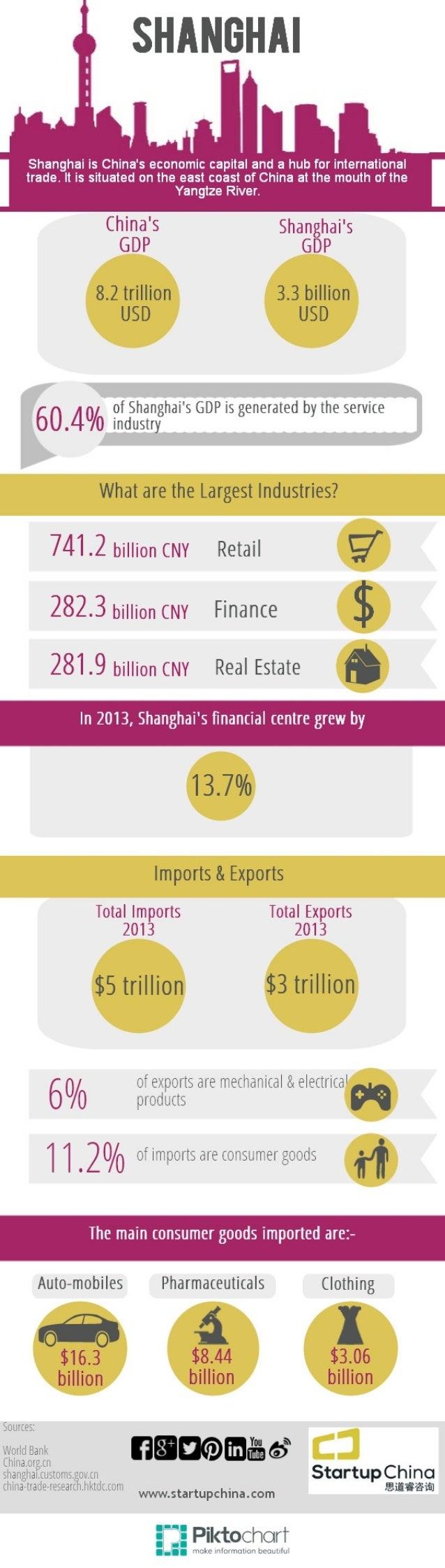 Shanghai Economy