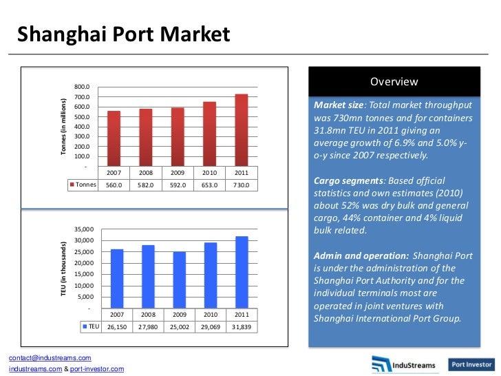 Shanghai Port Market                                      800.0                                                           ...