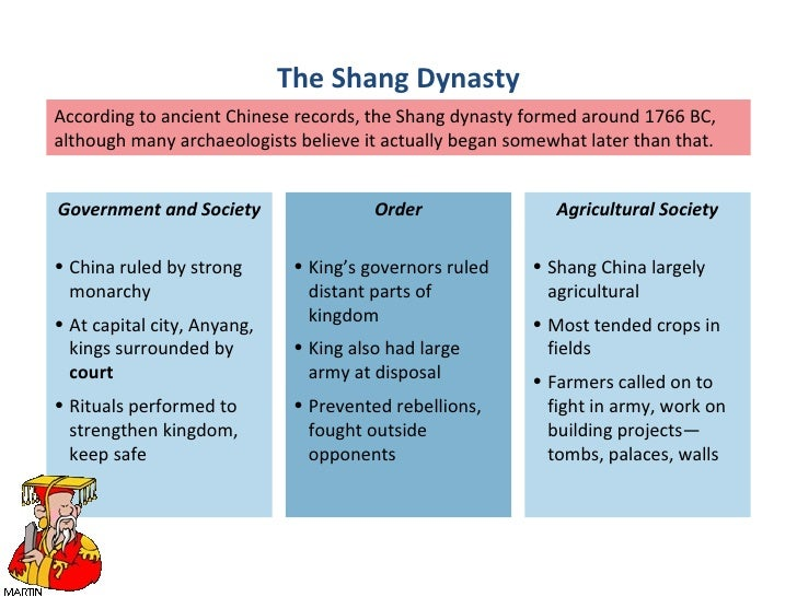 the rise and fall of the shang dynasty in china